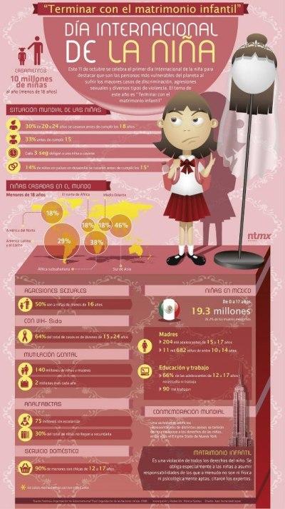 Día Internacional de la niña #infografia #infographic   Infografías en castellano