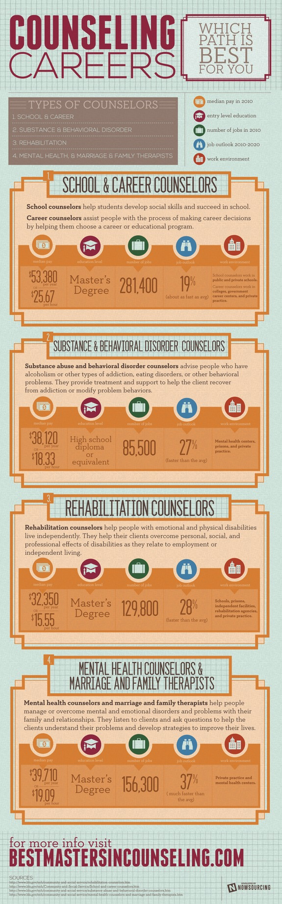 Counselling Careers Infographic