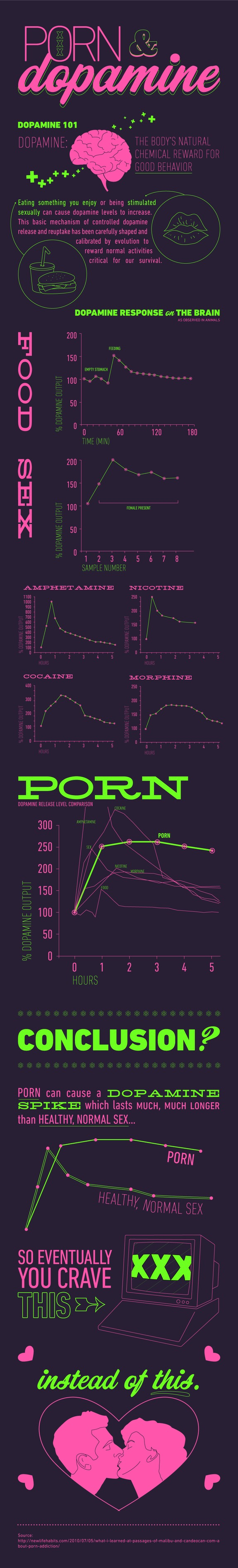 Porn Viewing Effects on Dopamine Levels