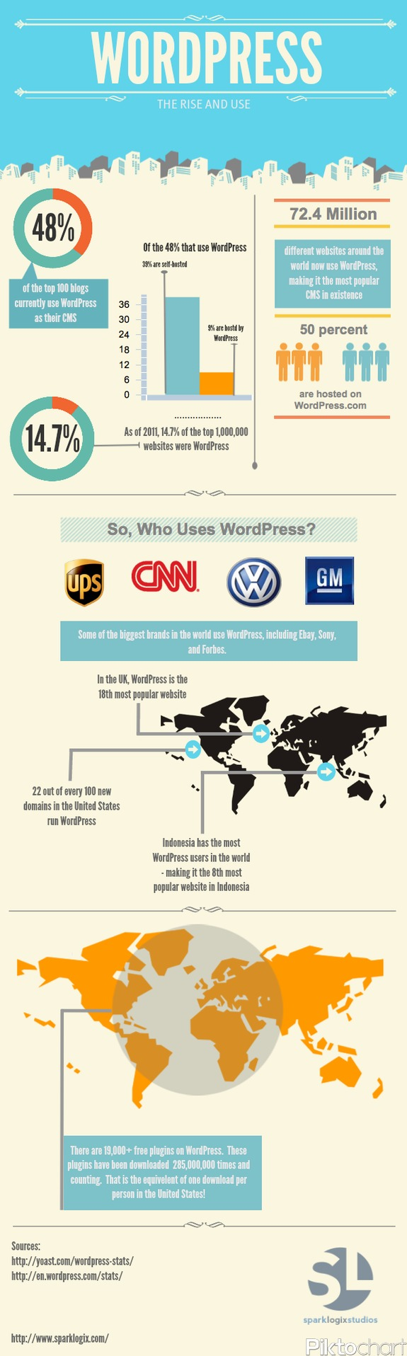 Wordpress: The Rise and Use