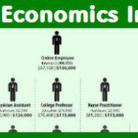 Business and Economics Infographics Index