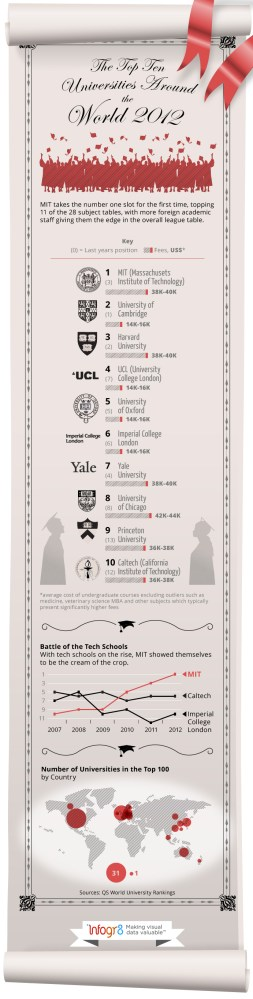 The Top 10 Universities Around the World 2012 [INFOGRAPHIC]
