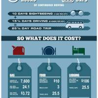 USA Road Trip Cost