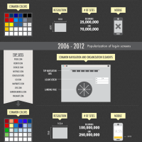 Web Design Evolution