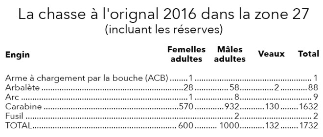 stats_chasse_2016_modifiees