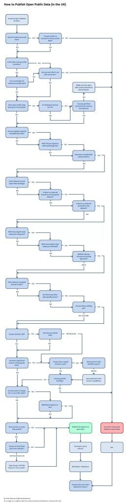 open data publication decision tree