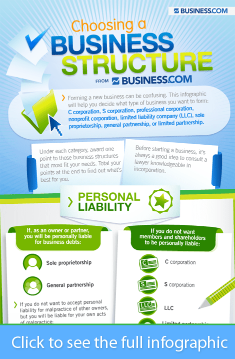 choosing a business structure small11 The Right Type of Business For You To Start [infographic]