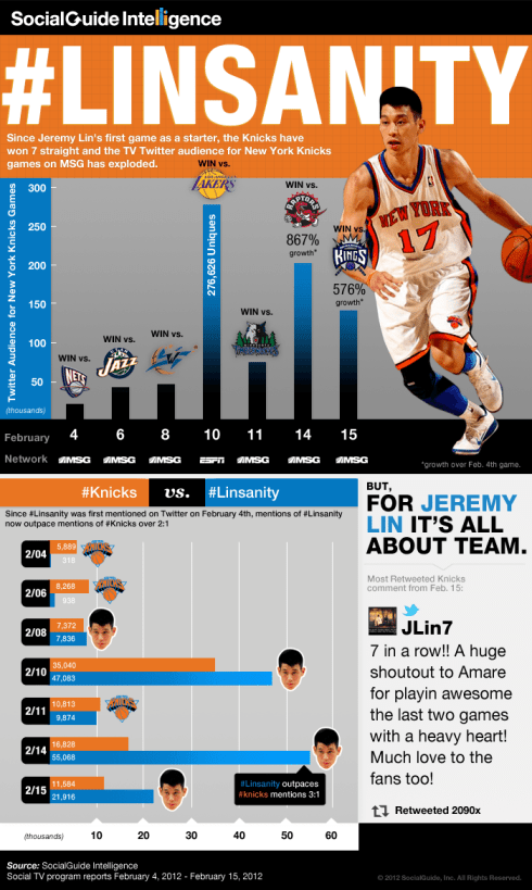 linsanity linfographic Jeremy Lin Winning on the Court and Online [Linfographic]
