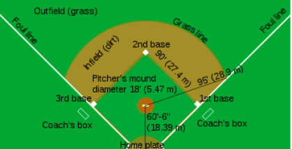 Baseball diagram