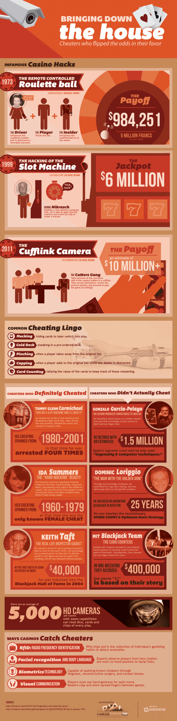 casino cheating Bringing Down the House [Infographic]