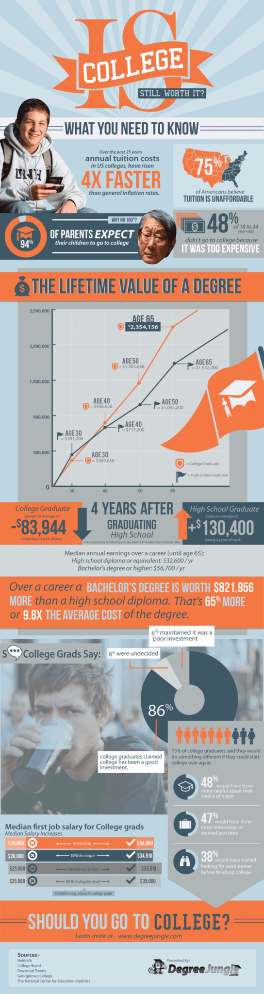 college worth it 600 Is College Worth It? [infographic]
