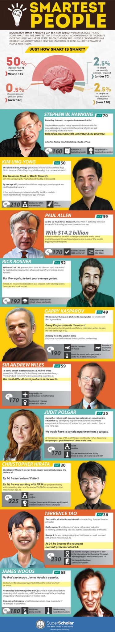 Smartest People [Infographic]