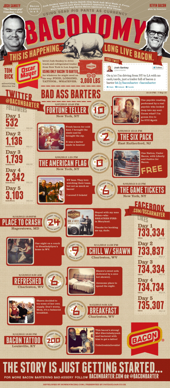 baconbarter1 Baconomy: the Art of Bacon Barter [Infographic]