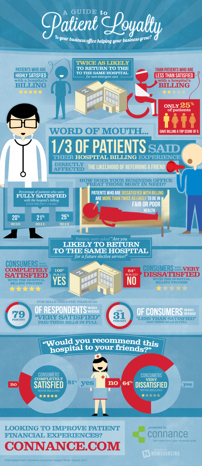 A Guide to Patient Loyalty [Infographic]