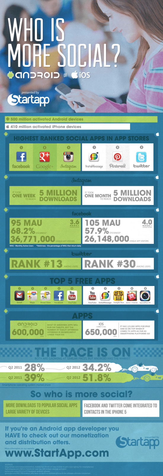 who is more social ios vs android infographic1 Who is More Social? Android or iOS? [Infographic]