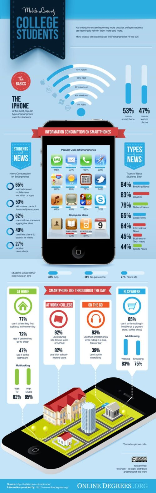 Mobile Lives of Online Colleges