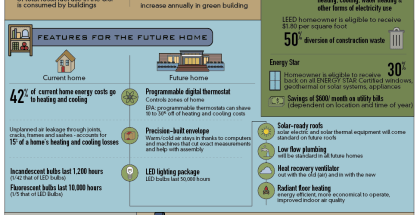 homes-of-the-future