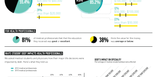Your Doctor Is Drowning In Debt [Infographic]