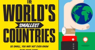 smallest_countries