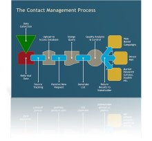 Contact Management Diagram