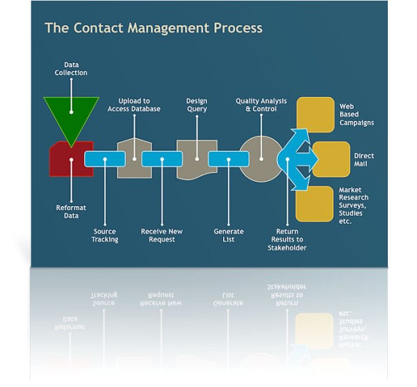 Contact Management Process Diagram