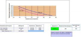 Hoja de Excel – Dosificación de Mezclas de Concreto