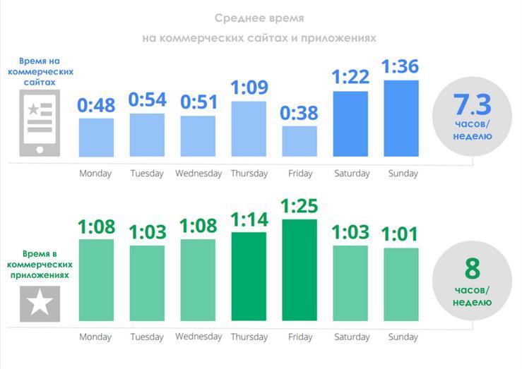 Srednee-vremya-provedennoe-na-kommercheskih-saytah-po-dnyam-nedeli