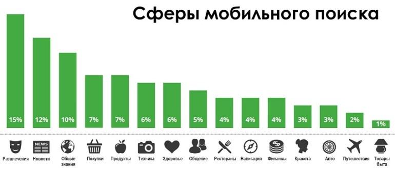 chto-ishhut-vladeltsyi-smartfonov
