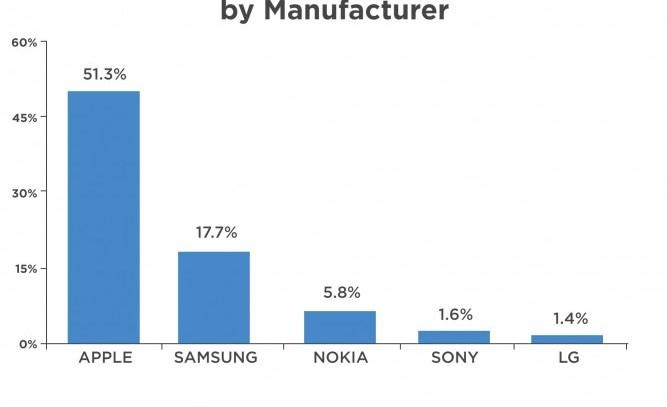 Flurry: в Рождество победили Apple и Samsung