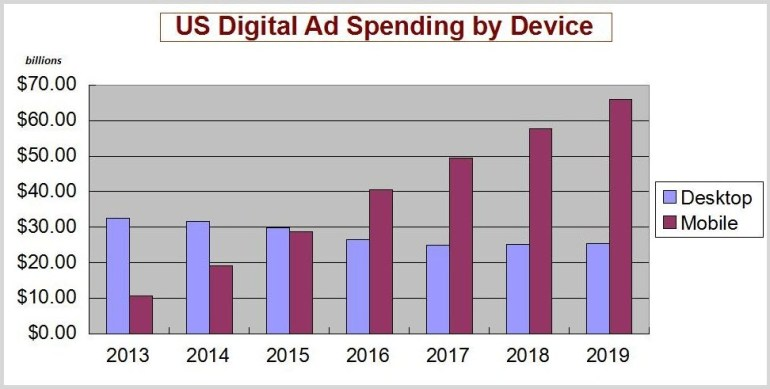 US-Digital-Advertsing-Spend-by-Device-Graph.jpg
