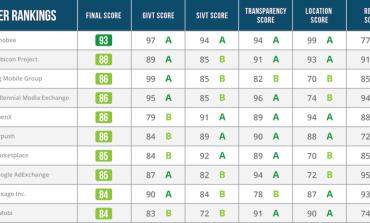 Pixalate запустила рейтинг мобильных SSP