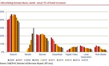 IAB опубликовало отчет по интернет рекламе в США за первое полугодие 2015