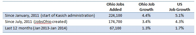 New Employment Data Shows Ohio Still Underperforming