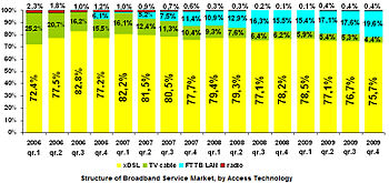 Structure of Broadband Service Market, by Acce...