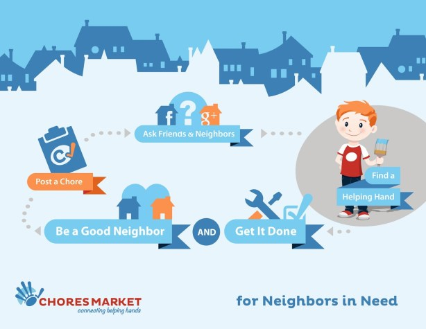 How it Works - Chores Market