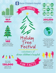 """Holiday Tree Festival will sparkle again (Infographic) <small class=""""subtitle"""">Come to the John S. Knight Center Nov.23- Dec.1</small>"""
