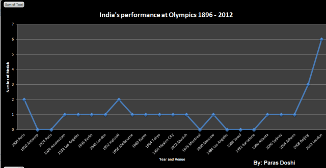india's performance at Olympics 1896 2012 paras doshi