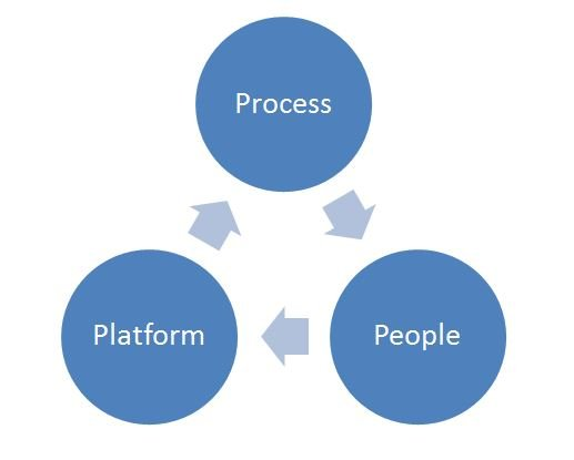 Continuos Improvement Process People Platform