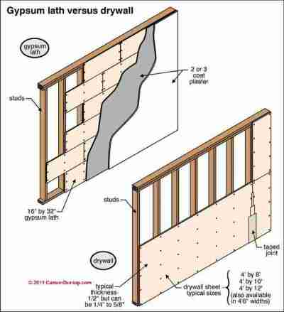 Interior wall finishes: wall plaster, drywall, paneling, brick, stone. Wall crack, stain ...