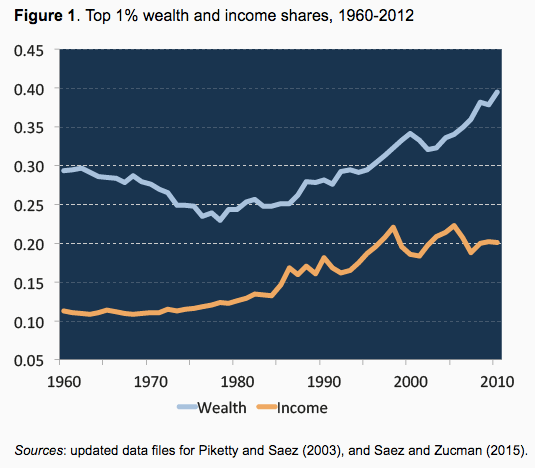 Top 1% wealth and income shares, 1960-2012