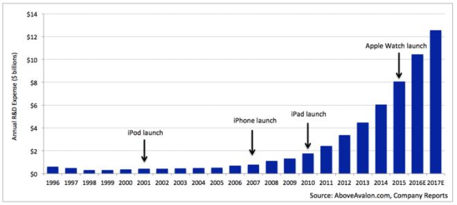 Apple R&D Expense (Annual)