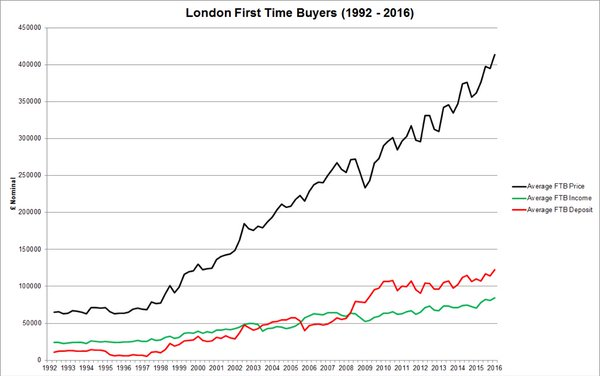 London First Time Buyers