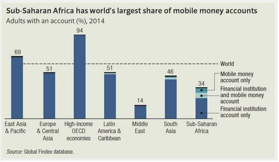 Sub-Saharan Africa has worlds largest share of mobile money accounts