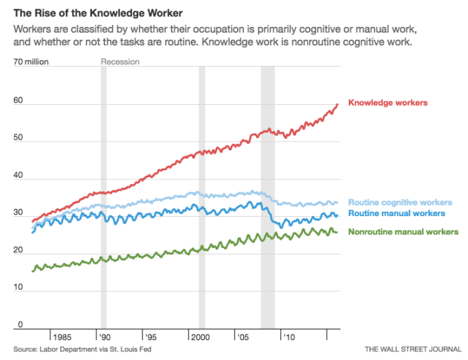The Rise of the Knowledge Worker