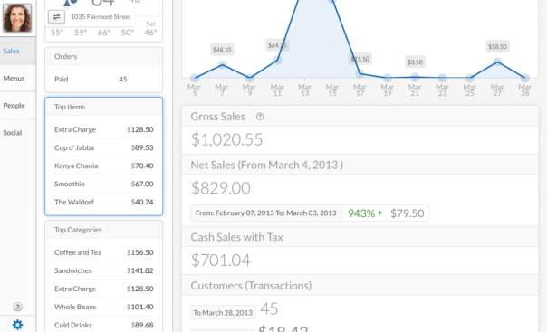Clicking Top Items will reveal a detailed analytic of your item sales.