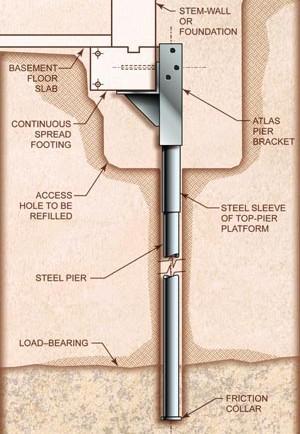 Integral Construction resistance piers.