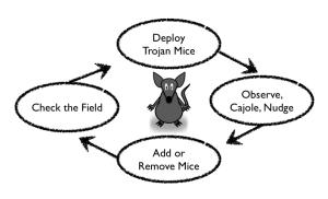 The Trojan Mice