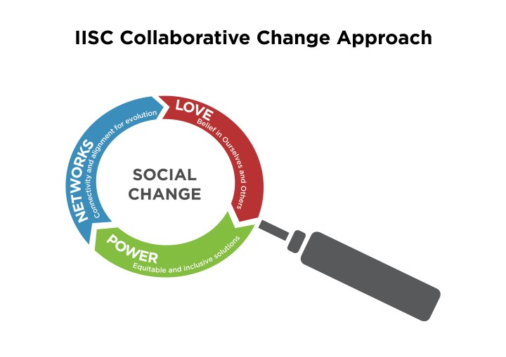 collaborative-change-approach