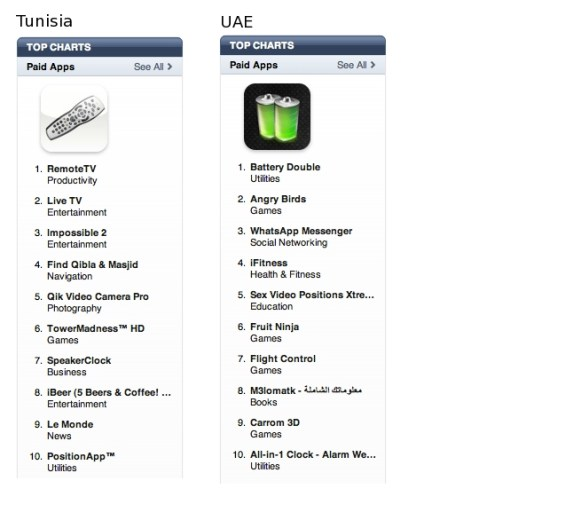 iTunes Top 10 paid apps (Tunisia, UAE)