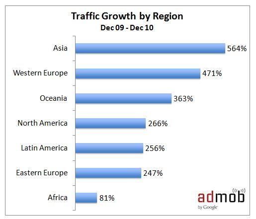 AdMob Stats